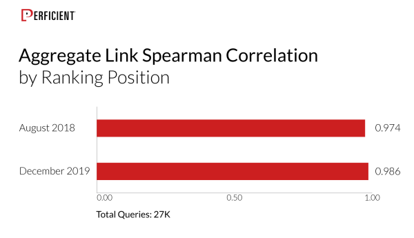 Links as a Ranking Factor by Ranking Position - 27K queries
