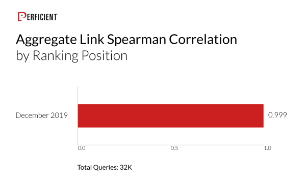 Links as a Ranking Factor by Ranking Position - 32K queries