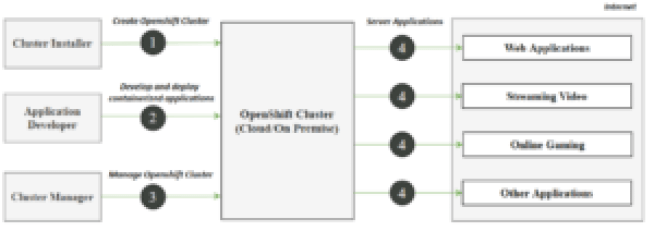 Overview Of Openshift Environment