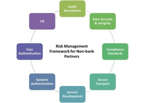 Risk Mgmt Framework