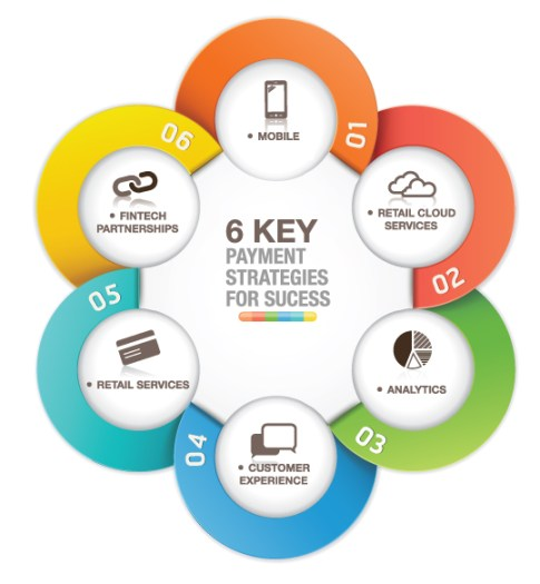 6 Key Payment Strategies for Success