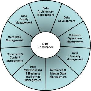 DAMA DMBOK Data Management Functions