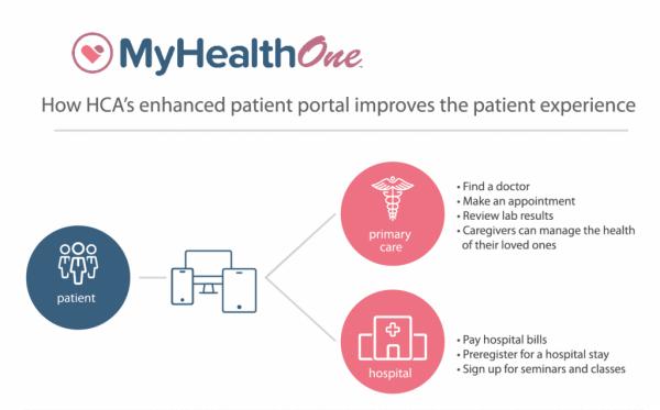 MyHealthONE Patient Portal
