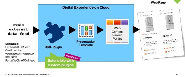easily display lists in portal using ibm digital data connector - ibm, Presentation templates