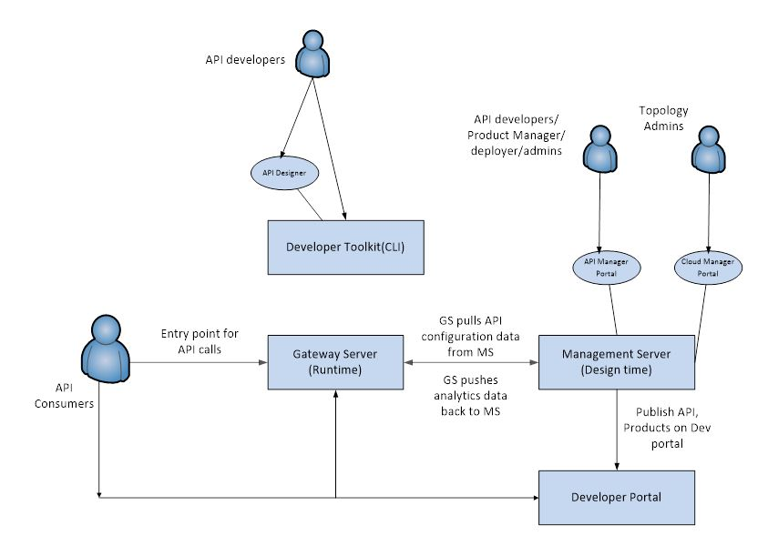 How API Connect Components Interact at Design Time and RunTime  Integrate