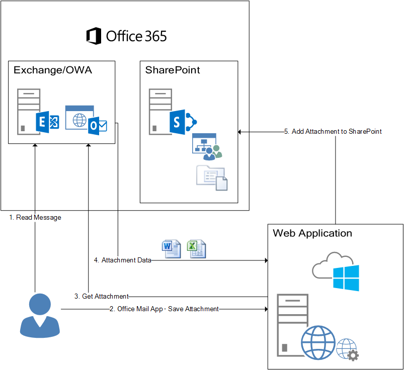 Saving Files To Sharepoint From Outlook Web Access Owa