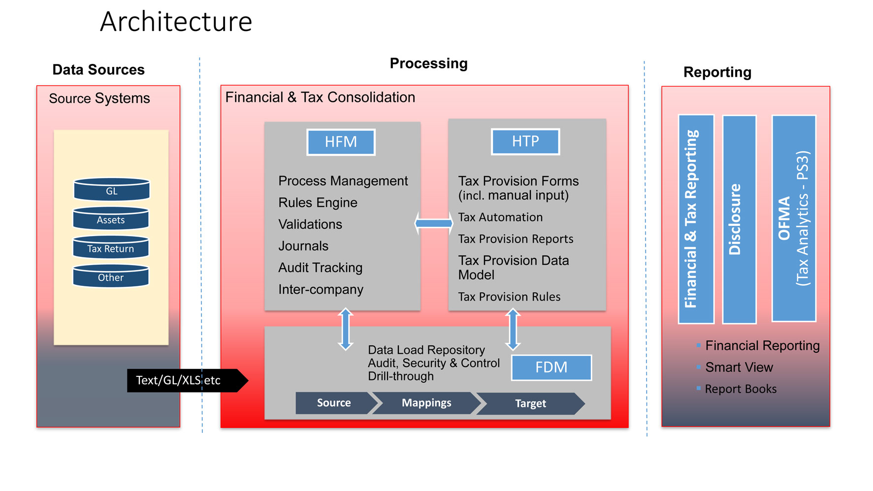 Hyperion Tax Provision   Oracle Presentation 3 (1)
