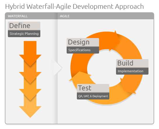Waterfall or agile how to find the right development for Waterfall methodology definition