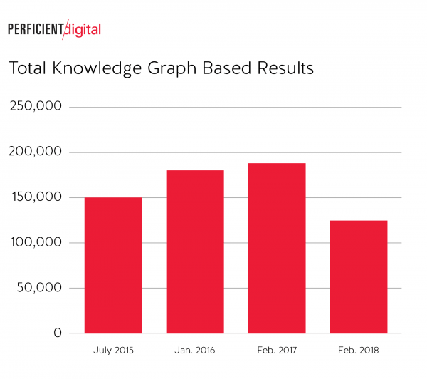 There was a Significant Drop in Total Knowledge Graph Based Results in Google Search in 2018 Study