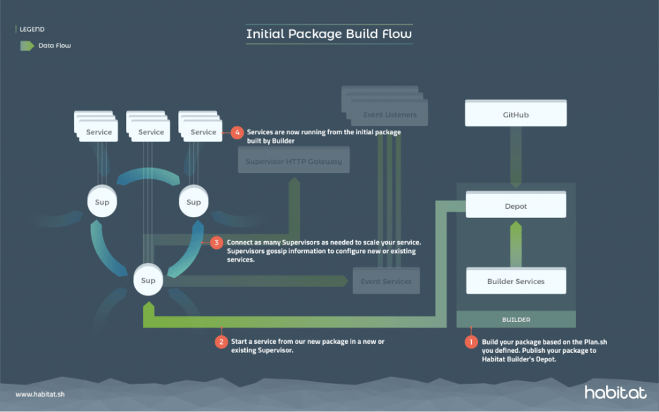 This image depicts a package build flow in Habitat.