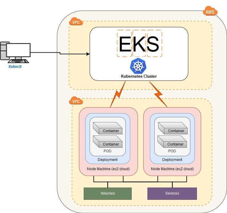 Kubernetes and AWS EKS Service: The Basics - Perficient Blogs