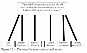 Righteous-Mind-Social-Conservatives