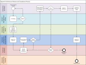 Segment Arch Process V2