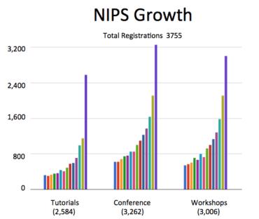 NIPS15growth