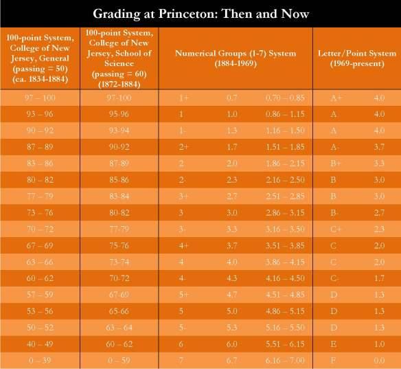 Grading at Princeton table