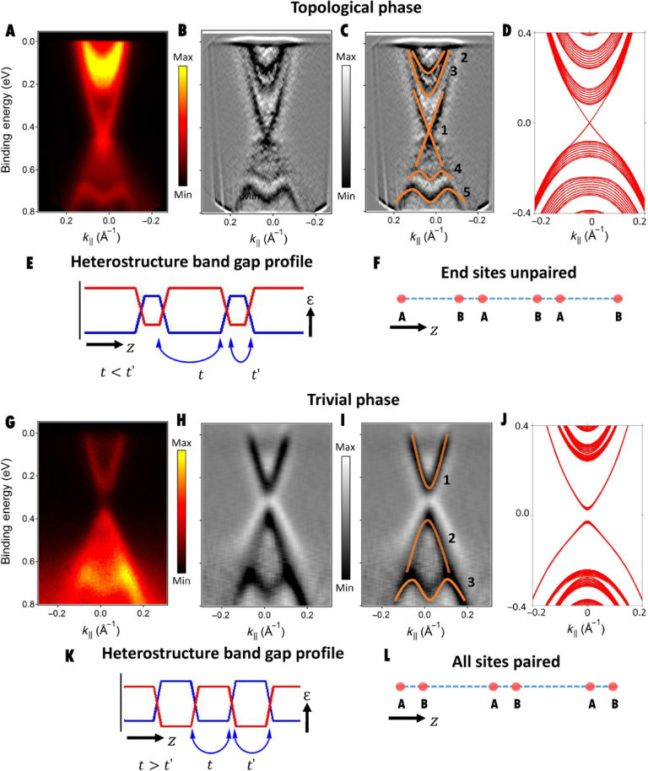 Artificial topological matter