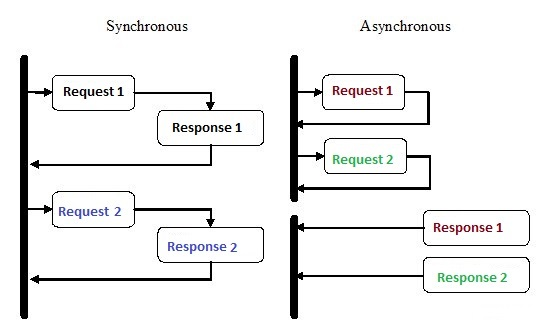Understanding Asynchronous Programming with Async and