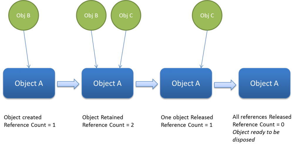 ObjectRetainReleaseCycle