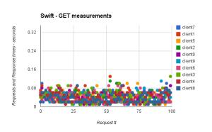 swift-get