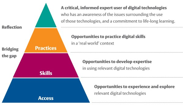 Examples of Digital Literacy Skills