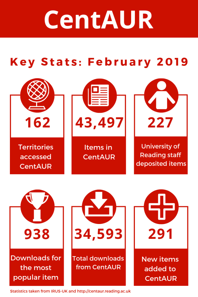 An infographic with some key statistics about the CentAUR repository