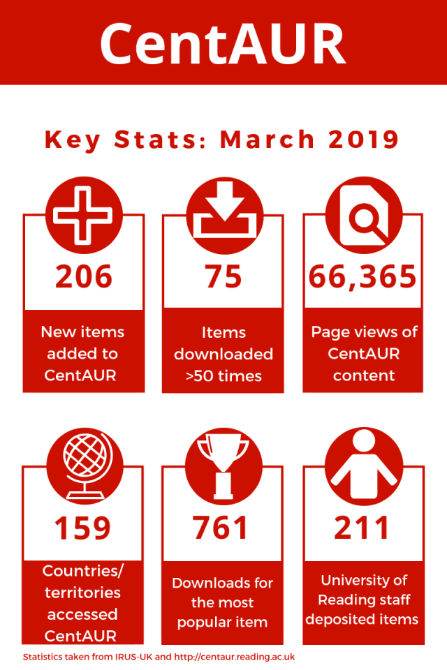 An infographic showing some key statistics on usage of the CentAUR repository for March 2019
