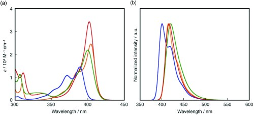 small resolution of a uv vis absorption and b fluorescence spectra of 1 red
