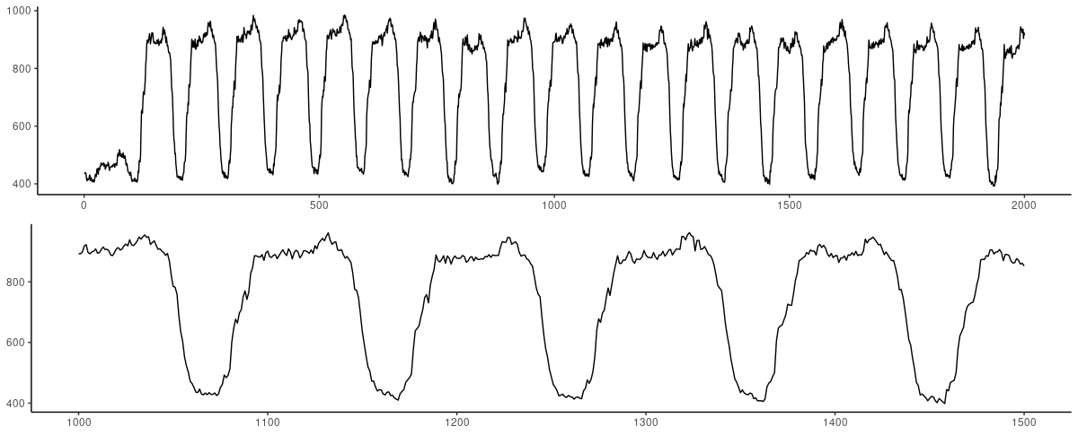 RStudio AI Blog: Time series prediction with FNN-LSTM
