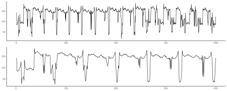 ECG dataset. Top: First 1000 observations. Bottom: Zooming in on the first 400 observations.