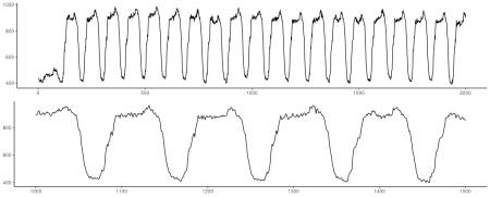 Electricity dataset. Top: First 2000 observations. Bottom: Zooming in on 500 observations, skipping the very beginning of the series.