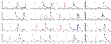 60-step ahead predictions from FNN-LSTM (blue) and vanilla LSTM (green) on randomly selected sequences from the test set. Pink: the ground truth.