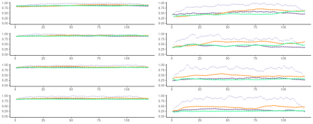 Normalized MSEs obtained for the four model types (grey: VAE; orange: LSTM; dark blue: FNN-VAE; green: FNN-LSTM). Rows are noise levels (1, 1.5, 2, 2.5); columns are MSE as related to the real target (left) and the underlying system (right).