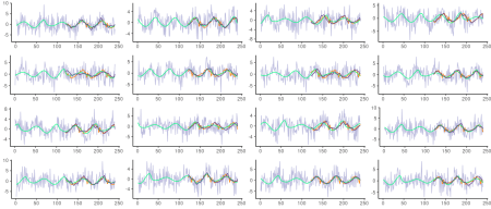 Roessler series with added Gaussian noise of standard deviation 2.5. Grey: actual (noisy) test data. Green: underlying Roessler system. Orange: Predictions from FNN-LSTM. Dark blue: Predictions from FNN-VAE.