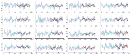 Roessler series with added Gaussian noise of standard deviation 2.5. Grey: actual (noisy) test data. Green: underlying Roessler system. Orange: Predictions from unregularized LSTM. Dark blue: Predictions from unregularized VAE.