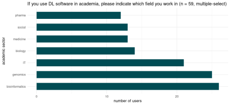 Number of users reporting to use DL in academia. Smaller groups not displayed.