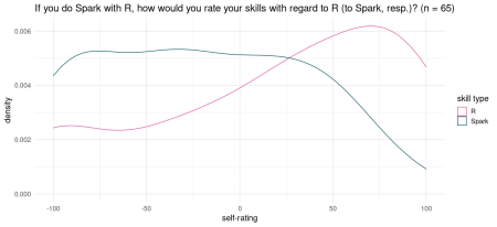 Self-rated skills re R and Spark.