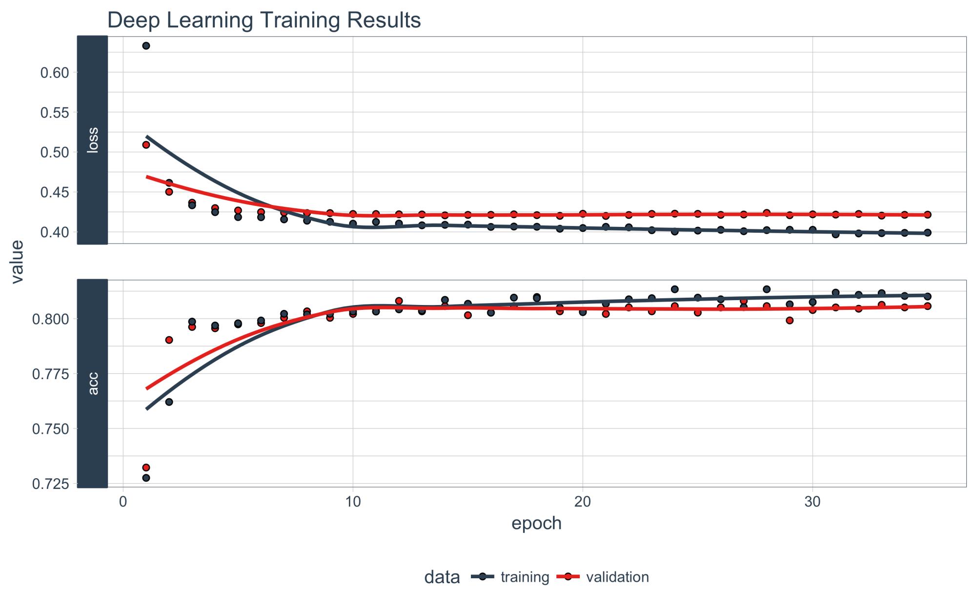 hight resolution of plot the training validation history of our keras model plot history