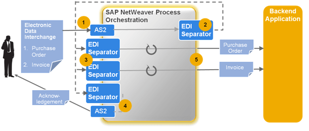 application integration architecture diagram mercruiser wiring the new b2b add-on for sap netweaver process | blogs