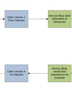 Warranty claim process flow also sap claims  guide for beginners blogs rh blogsp