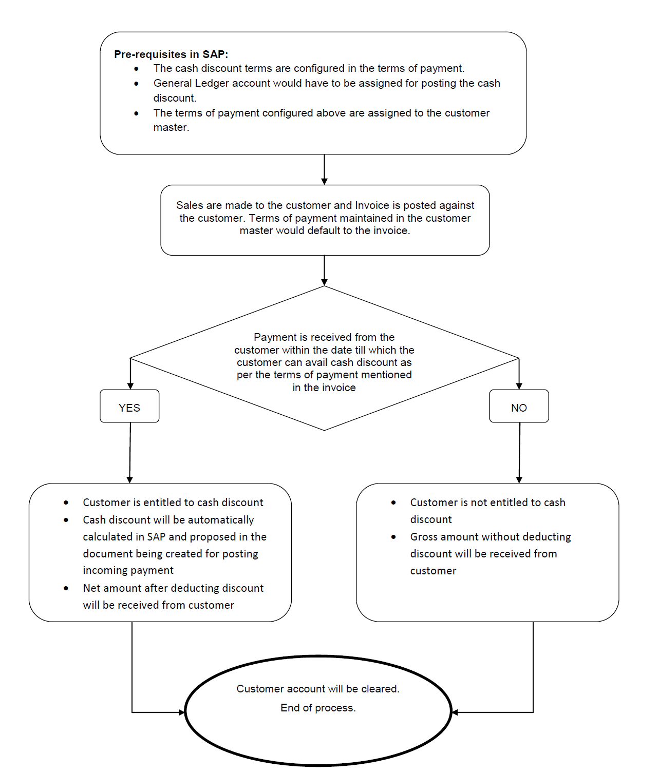 hight resolution of sap cash discount flow png