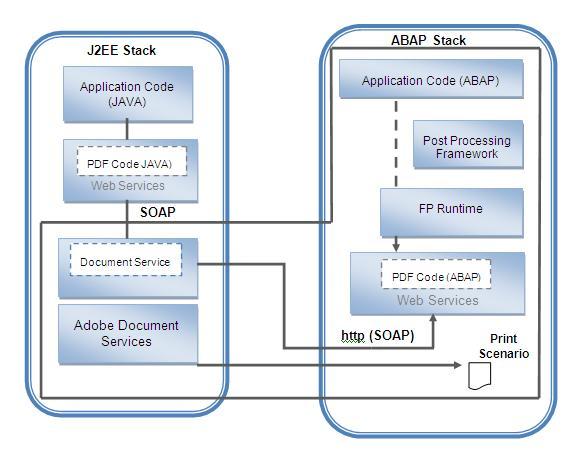 Smartforms Architecture vs Adobeforms Architecture | SAP Blogs