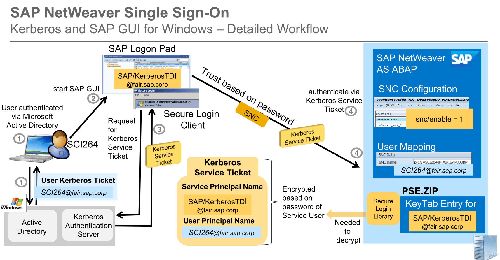 single sign on architecture diagram hino truck wiring diagrams how to configure sap netweaver for gui