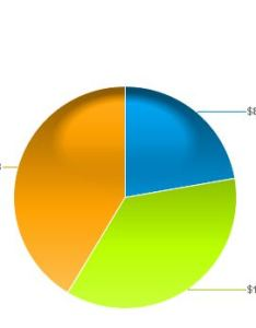 Align the pie chart with percentages on top of original to get below result you might have re size also display data and percentage in sap blogs rh blogsp