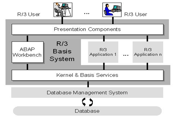 sap r 3 modules diagram 2002 chevy tahoe radio wiring difference between ecc and mvc architechture blogs the above shows how basis system forms a central platform within below are listed tasks of three logical components