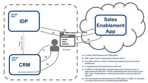 small resolution of sap idp competitive advantages user source png