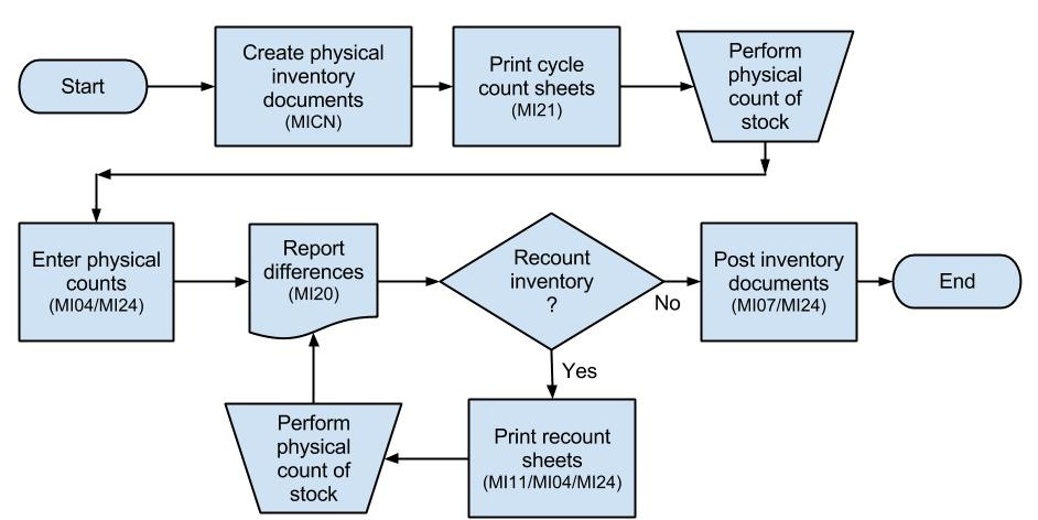 inventory management process flow diagram cat5 crossover wiring step by