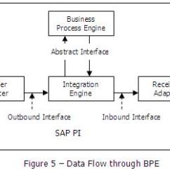 Exchange Mail Flow Diagram Door Entry Wiring Diagrams Sap Pi For Beginners | Blogs