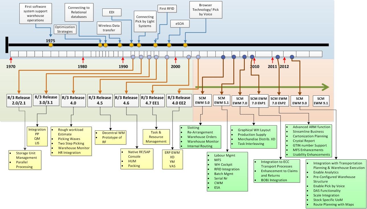 sap erp architecture diagram dual stereo wiring scm-ewm vs ecc-wm | blogs