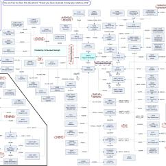 Sap R 3 Modules Diagram Push Pull Wiring Ps Tables Blogs