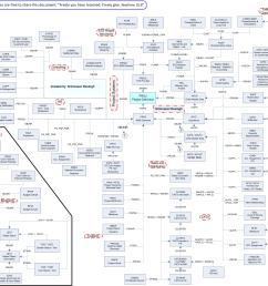 sap er diagram simple wiring diagrams sap pm apps sap pm diagram [ 3674 x 2448 Pixel ]